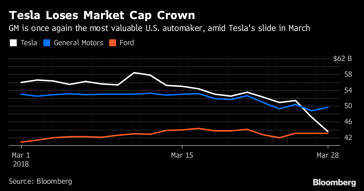 Tesla crash investigation causes dip in 'leccycar firm's share price