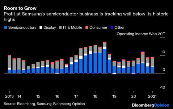 Time for Samsung's Most Boring Business to Shine