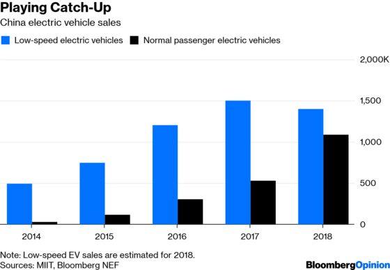 Dispelling the Myths of China's EV Market