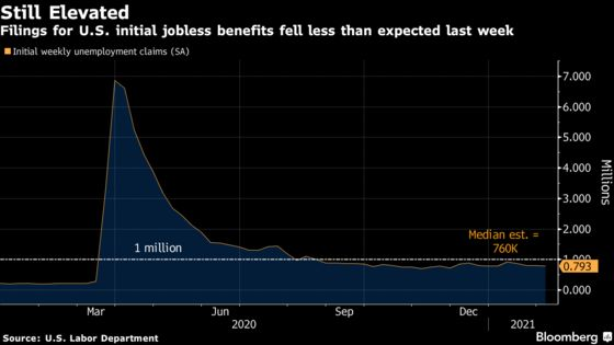 U.S. State Jobless Claims Ease While Federal Programs Swell