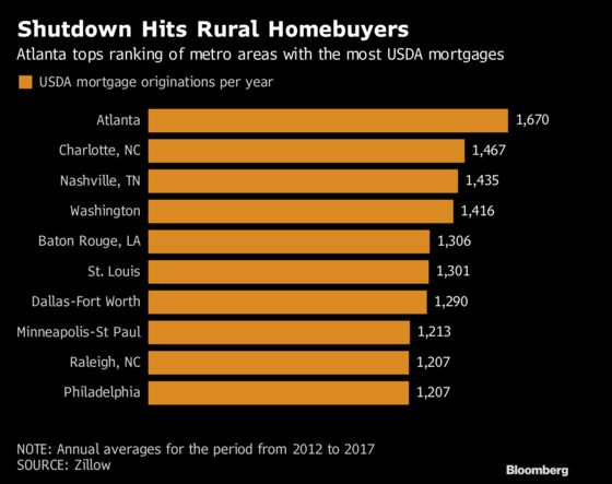 Government Shutdown Throws Rural Housing Markets Into Disarray