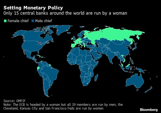 Fewer Than One in Ten Central Banks Has a Female Chief