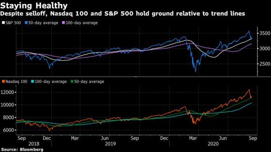 Stock Sound and Fury So Far Failing to Signify This Rally's Doom