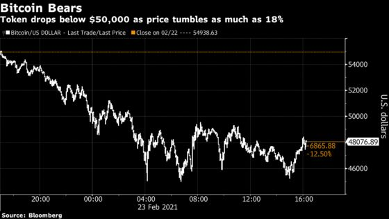 Bitcoin Tumbles Below $50,000; Cathie Wood Eyes the Dip