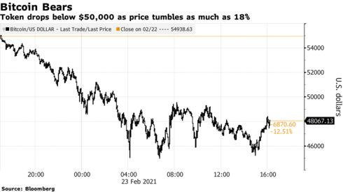 Token drops below $50,000 as price tumbles as much as 18%