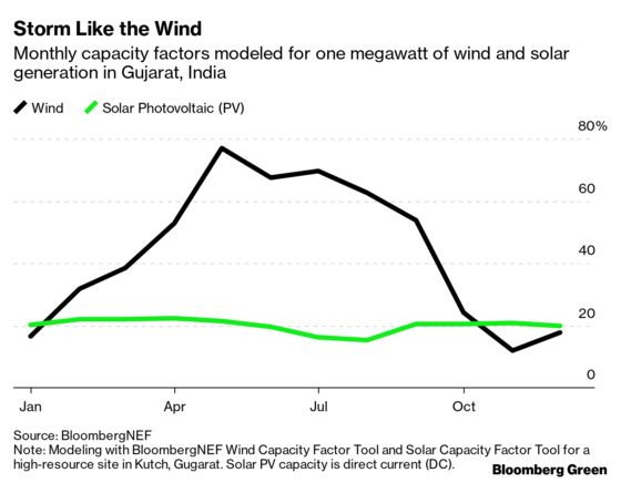 It's Always Sunny in India's Renewable Power Market