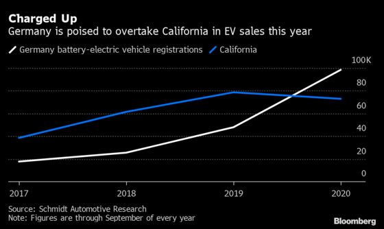 Germany's Electric-Car Market Is Poised to Overtake California's