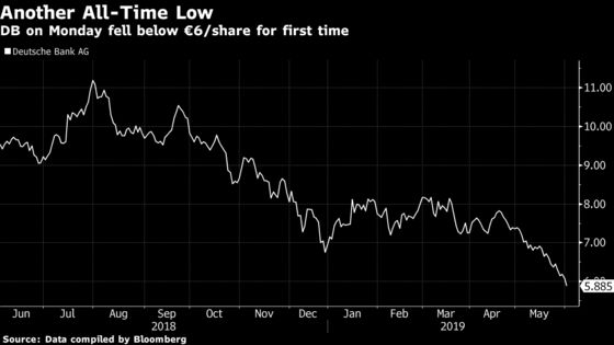 Deutsche Bank Hits Low as JPMorgan Urges End to 'Tinkering'