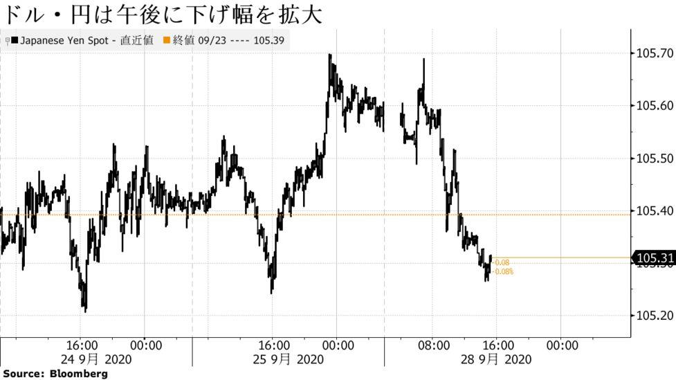 ドル・円は下落、米金利の低迷や期末に絡む国内企業などのドル売りで ...