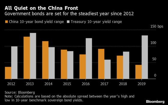 China's Bond Traders Stuck With a Market That Just Doesn't Move