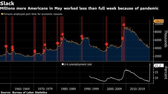 U.S. Hiring Rebounds, Defying Forecasts for Surge in Joblessness