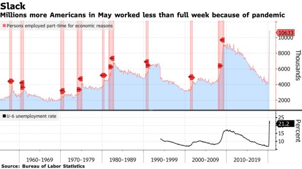 Millions more Americans in May worked less than full week because of pandemic