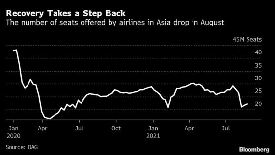Asia's Jet Fuel Recovery Grounded Again by Delta Flare-Ups