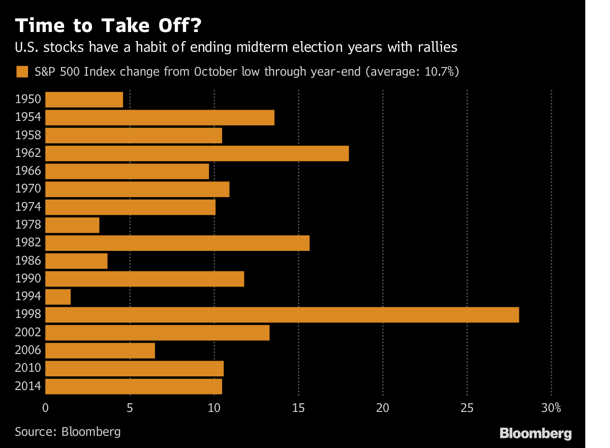 Midterms 2018: How Will Stock Futures Move As Results Come in? - Bloomberg