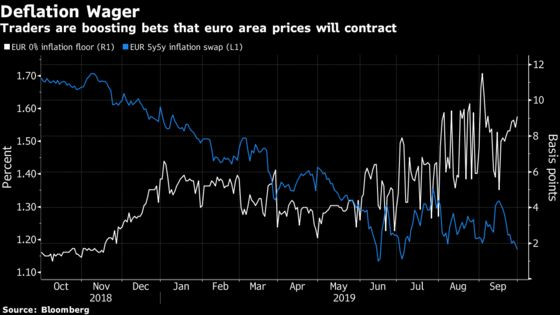 Global Bond Investors Are Betting Against Central Banks' Aggressive Tactics