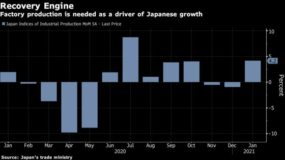 Japan's Factory Output Shows Resilience Despite Emergency