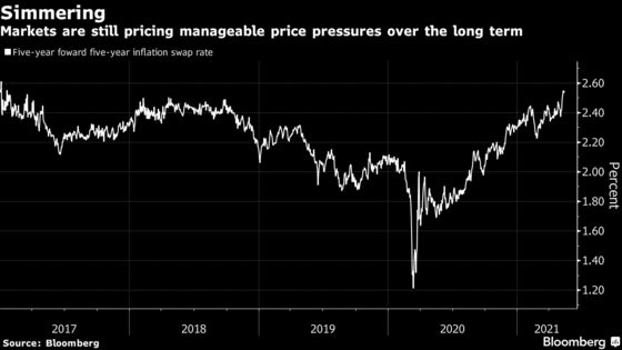 Cooler Heads Prevail as U.S. Inflation Fears Ease From Highs