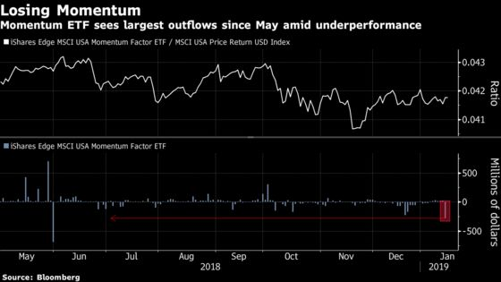 Quants Take Beating as Momentum Strategy Lags Stock Rebound