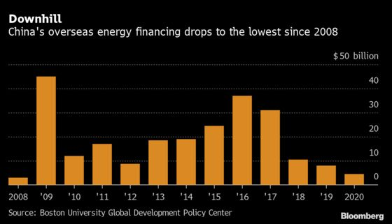 China's Overseas Energy Lending Tumbles To Lowest Since 2008