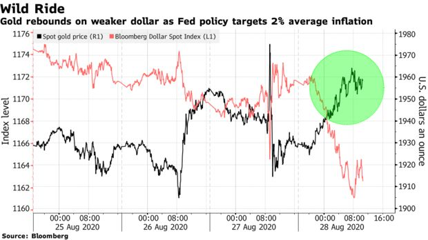 Gold rebounds on weaker dollar as Fed policy targets 2% average inflation