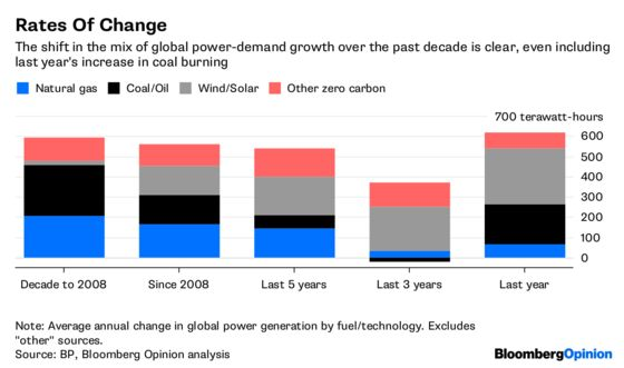Coal's 20-Year Reign Masks a Brewing Revolution