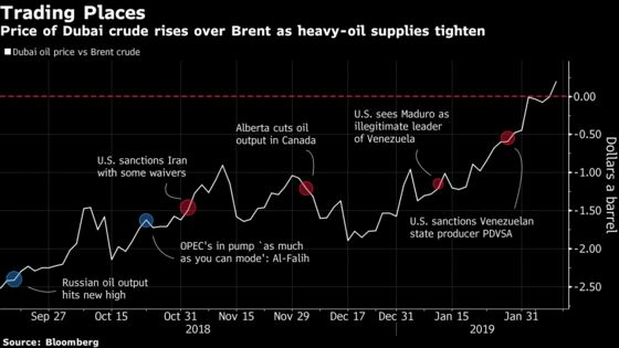 Global Prices Turn Topsy-Turvy as Scorned Crudes Become Dear