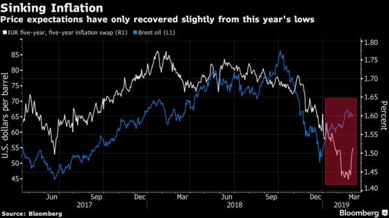 Trader Conviction Rising Draghi Will Open Door for Cheap Loans