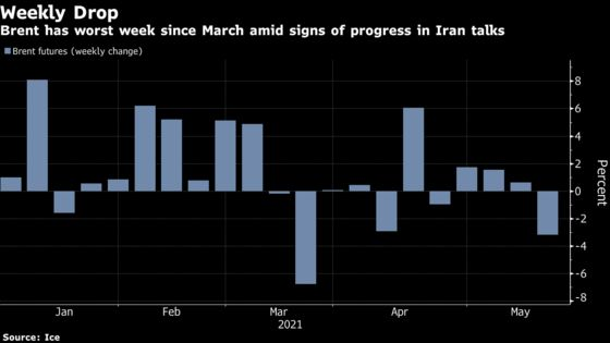 Oil Has Worst Week in Over a Month With Potential Iran Return