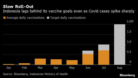 Indonesia Passes Brazil With Most New Covid Cases in World