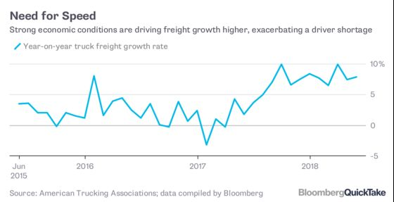 Why the Trucking Shortage Is Costing You