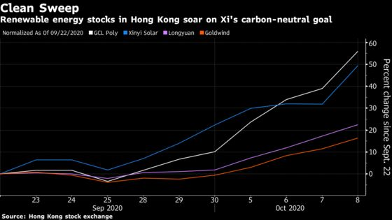 China Solar Stocks Are Surging After Xi's 2060 Carbon Pledge