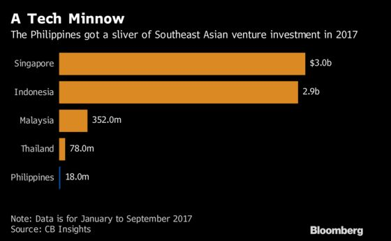 Tech Investors Warm to This Booming But Overlooked Asian Market
