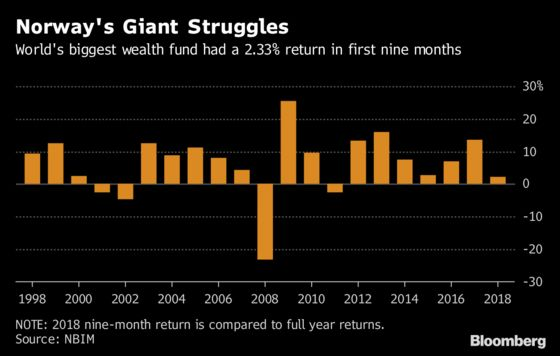 World's Biggest Wealth Fund Is Prepared for Market Turmoil