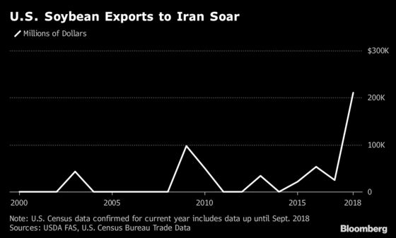 Sanctions No Impediment to Another U.S. Soybean Shipment to Iran
