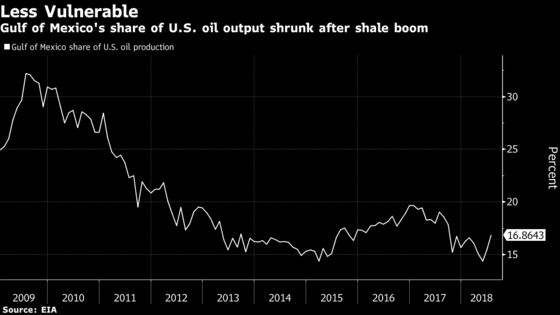 Oil Tumbles as Concerns Shift From U.S. Hurricane to Demand