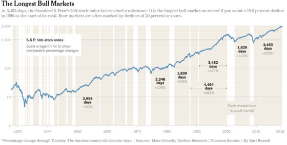 What Does the Longest Bull Market Mean? A Debate