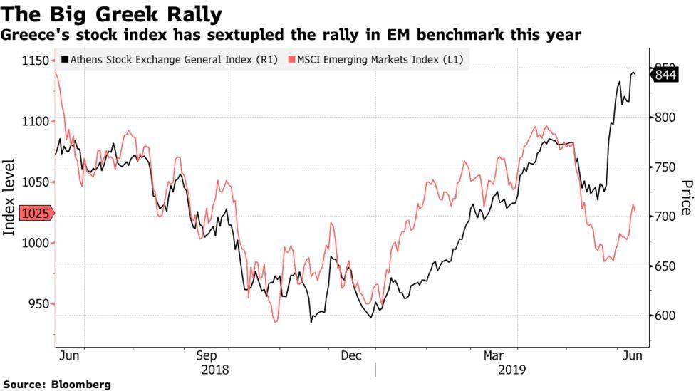Greece, World's Best Stock Market, Touts Turnaround From