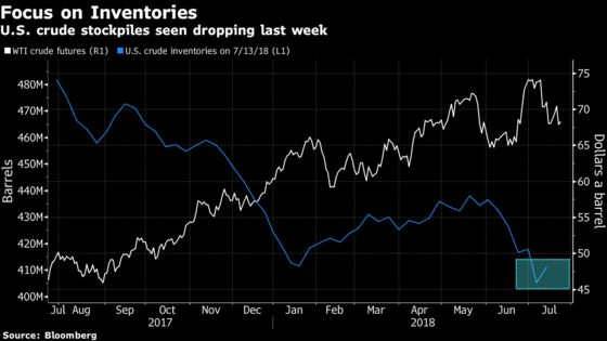 Oil Rises as Industry Group Shows U.S. Crude and Fuel Stock Drop