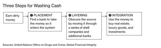 Huge Pools of Dirty Money Are Europe's Worst-Kept Banking Secret