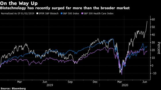 Biotech Suddenly Bests FAANG Stocks in Rally to All-Time High