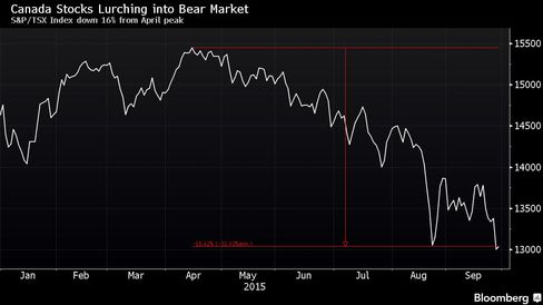 S&P/TSX Index down 16% from April peak