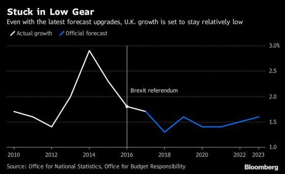 Upgraded U.K. Outlook Leaves Growth Below Pre-Vote Levels