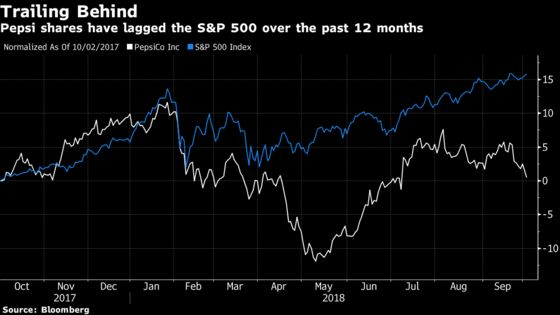PepsiCo Shares Fall as Higher Costs Overshadow Beverage Rebound