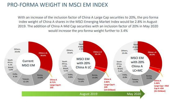 China Stocks Rally as MSCI Considers Lifting Index Weighting