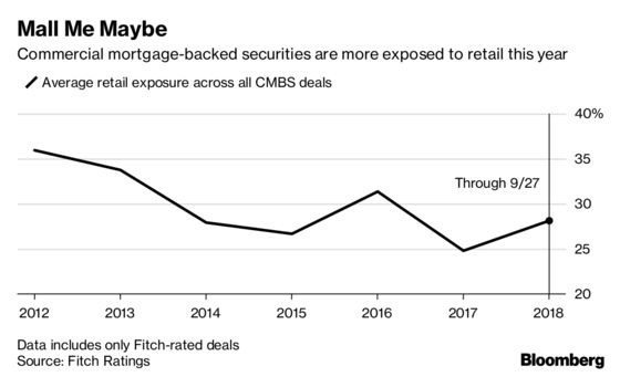 CMBS Investors Cautiously Let Retail Loans Back Into the Club