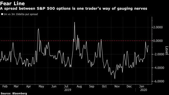 Wall Street Gauges of Virus Fear, From Volatility to Dr. Copper