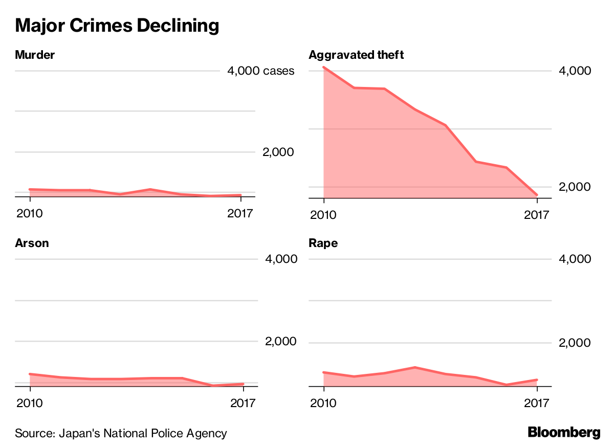 Crime in Japan Falls to Lowest Level in More Than 70 Years