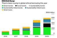 relates to Bonds Aimed at Heavy Corporate Emitters Set to Roll Out in 2021