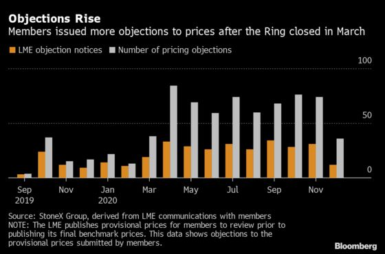 The Fight to Save the LME Ring Begins as Traders Warn on Pricing