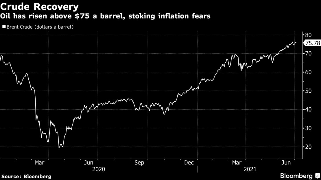 Oil has risen above $75 a barrel, stoking inflation fears